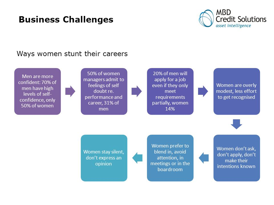 Business Challenges Men are more confident: 70% of men have high levels of self- confidence, only 50% of women 50% of women managers admit to feelings of self doubt re.