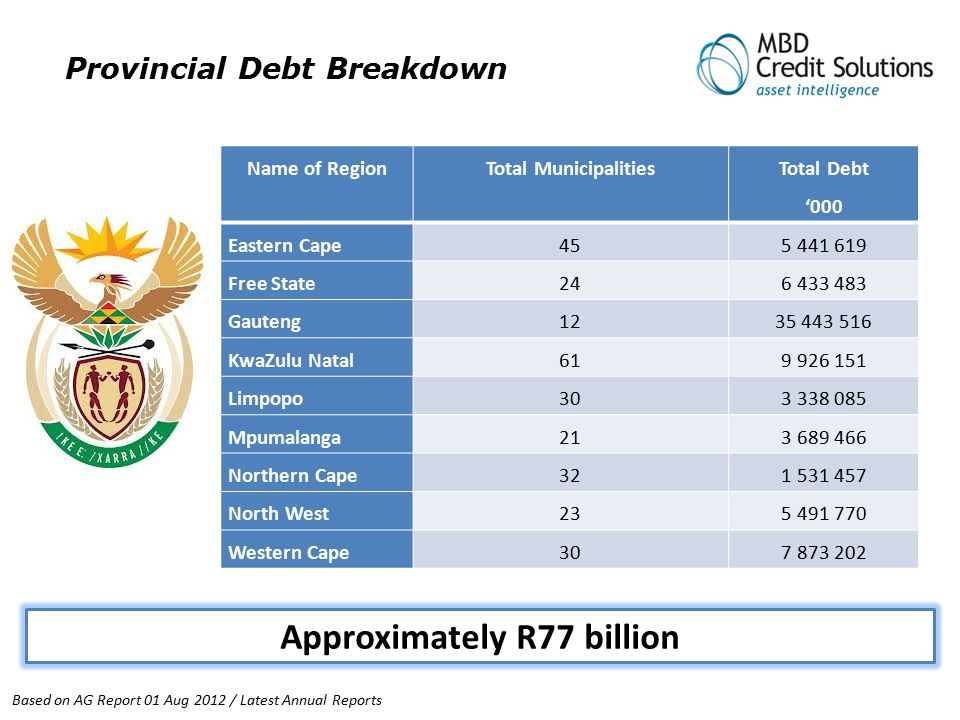 Provincial Debt Breakdown Approximately R77 billion Based on AG Report 01 Aug 2012 / Latest Annual Reports Name of RegionTotal Municipalities Total De