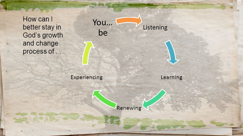 Listening Learning Renewing Experiencing You… be How can I better stay in God's growth and change process of...
