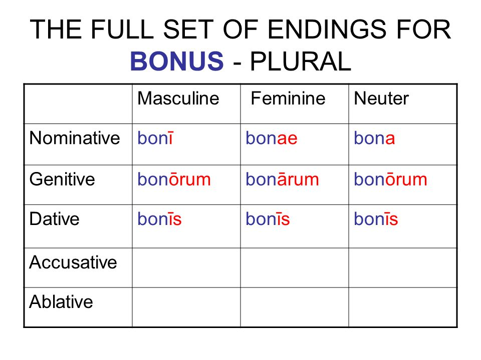 THE FULL SET OF ENDINGS FOR BONUS - PLURAL Masculine FeminineNeuter Nominative bonībonaebona Genitive bonōrumbonārumbonōrum Dative bonīs Accusative Ablative