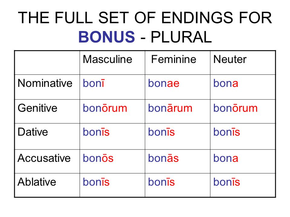 THE FULL SET OF ENDINGS FOR BONUS - PLURAL Masculine FeminineNeuter Nominative bonībonaebona Genitive bonōrumbonārumbonōrum Dative bonīs Accusative bonōsbonāsbona Ablative bonīs