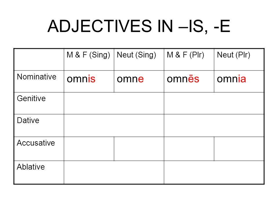 ADJECTIVES IN –IS, -E M & F (Sing)Neut (Sing)M & F (Plr)Neut (Plr) Nominative omnisomneomnēsomnia Genitive Dative Accusative Ablative