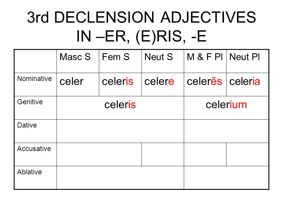 3rd DECLENSION ADJECTIVES IN –ER, (E)RIS, -E Masc SFem SNeut SM & F PlNeut Pl Nominative celerceleriscelerecelerēs celeria Genitive celeriscelerium Dative Accusative Ablative