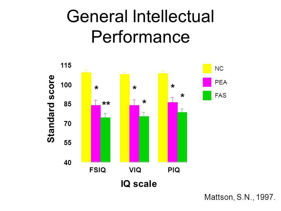 General Intellectual Performance FSIQVIQPIQ 40 55 70 85 100 115 Standard score IQ scale NC PEA FAS * * * ** * * Mattson, S.N., 1997.