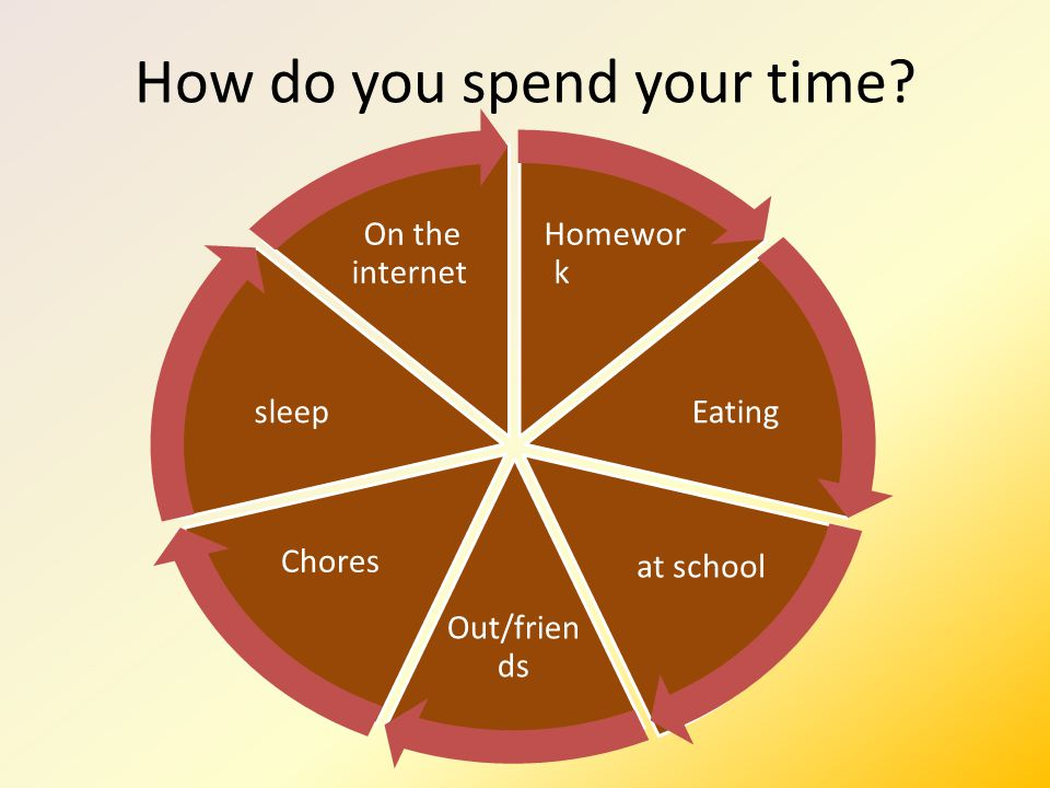 How do you spend your time? Homewor k Eating at school Out/frien ds Chores sleep On the internet