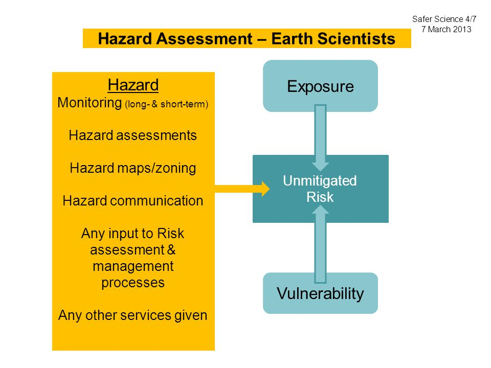 Unmitigated Risk Vulnerability Exposure Hazard Assessment – Earth Scientists Safer Science 4/7 7 March 2013 Hazard Monitoring (long- & short-term) Hazard assessments Hazard maps/zoning Hazard communication Any input to Risk assessment & management processes Any other services given