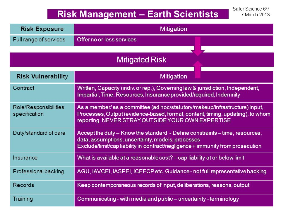 Mitigated Risk Risk Management – Earth Scientists Risk VulnerabilityMitigation ContractWritten, Capacity (indiv.