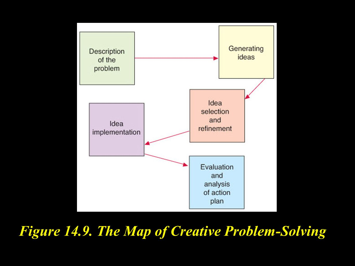 Figure 14.9. The Map of Creative Problem-Solving