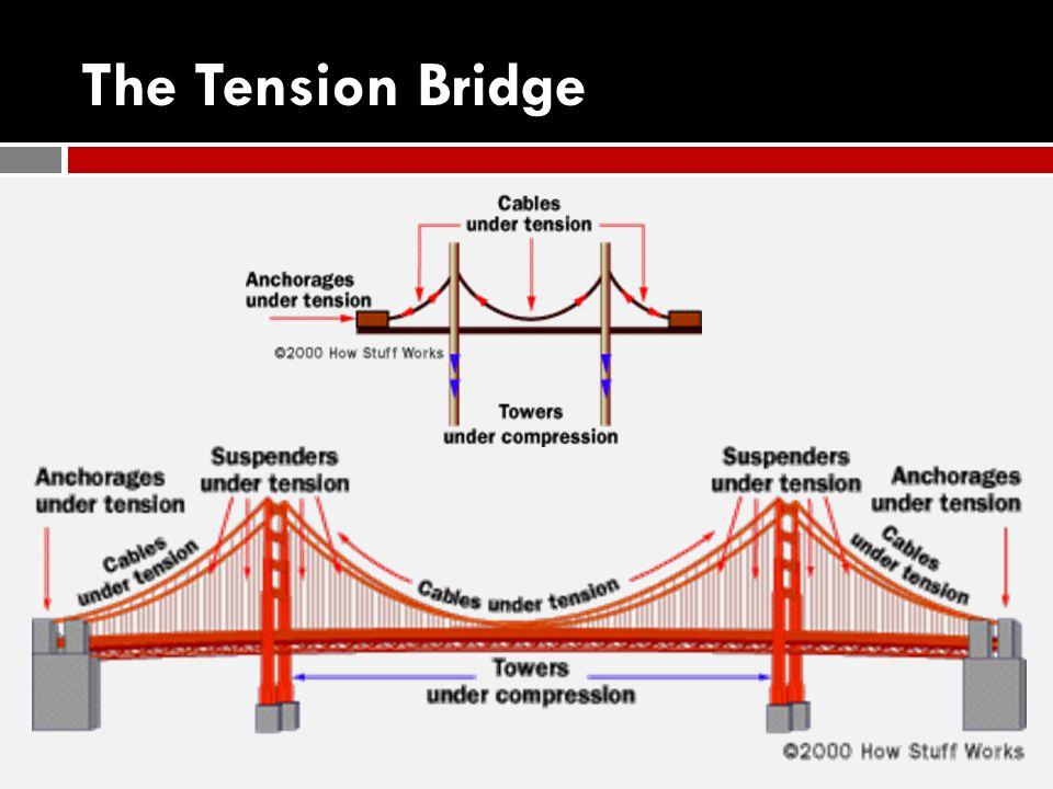 The Tension Bridge