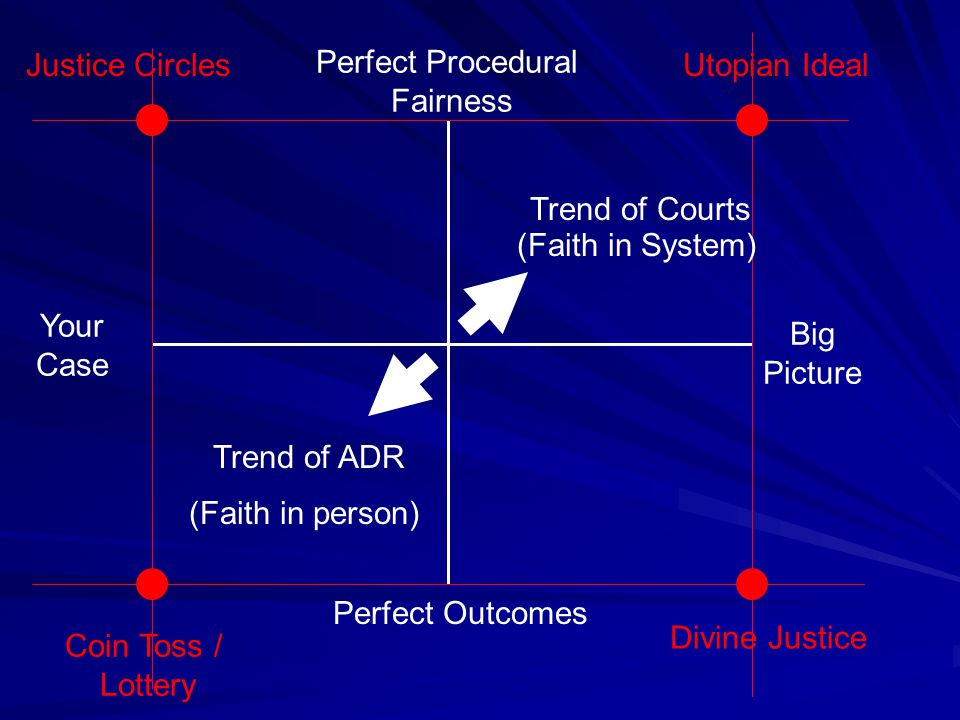 Divine Justice Perfect Procedural Fairness Perfect Outcomes Your Case Big Picture Utopian IdealJustice Circles Coin Toss / Lottery Trend of Courts Trend of ADR (Faith in System) (Faith in person)