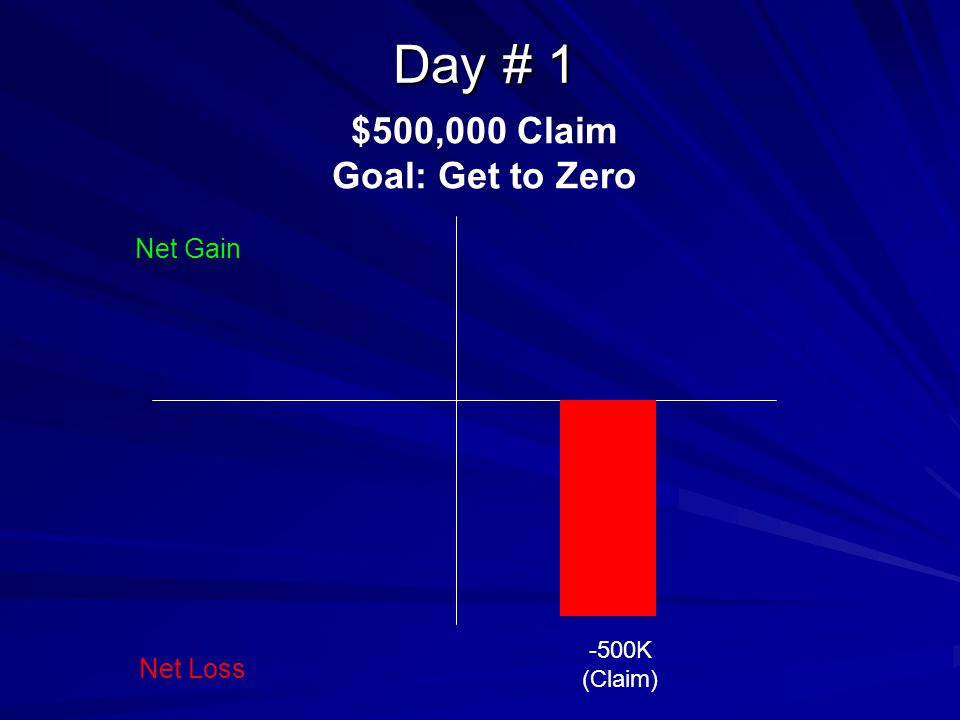Day # 1 -500K (Claim) Net Gain Net Loss $500,000 Claim Goal: Get to Zero