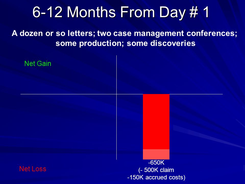 6-12 Months From Day # 1 -650K (- 500K claim -150K accrued costs) Net Gain Net Loss A dozen or so letters; two case management conferences; some production; some discoveries