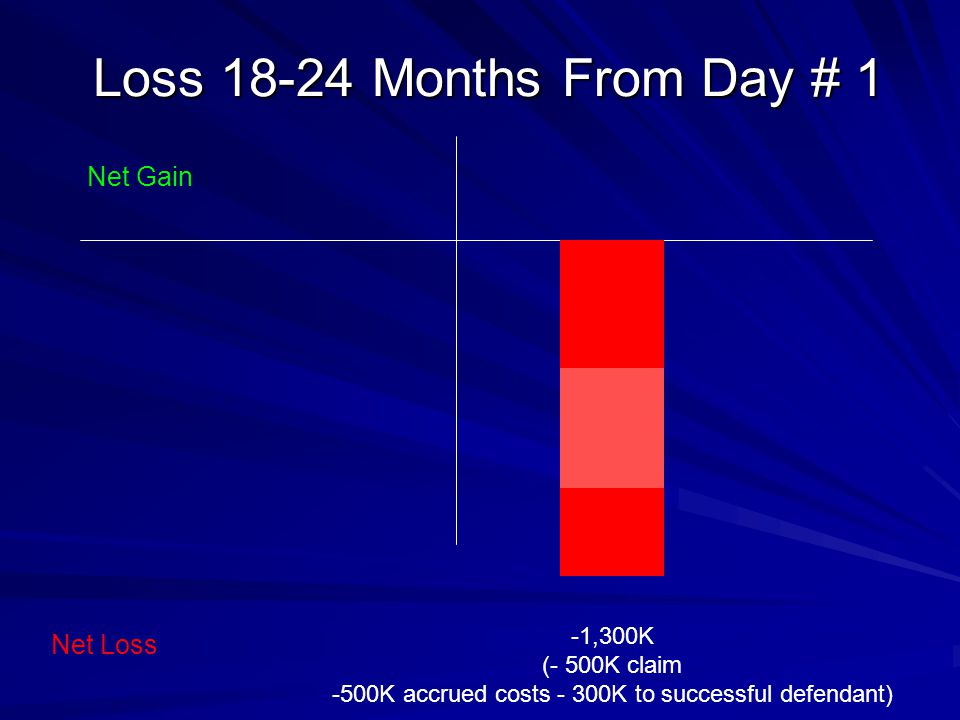 Loss 18-24 Months From Day # 1 -1,300K (- 500K claim -500K accrued costs - 300K to successful defendant) Net Gain Net Loss