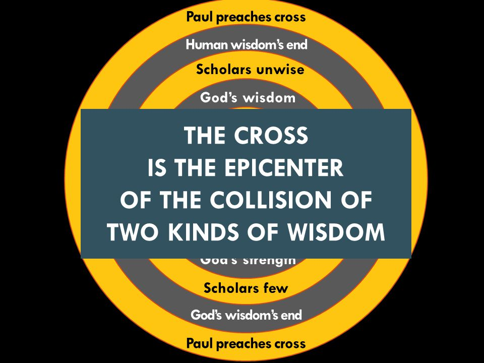 THECROSS Jews Greeks God Saves God Calls God's strength God's wisdom Scholars unwise Scholars few Human wisdom's end God's wisdom's end Paul preaches cross THE CROSS IS THE EPICENTER OF THE COLLISION OF TWO KINDS OF WISDOM