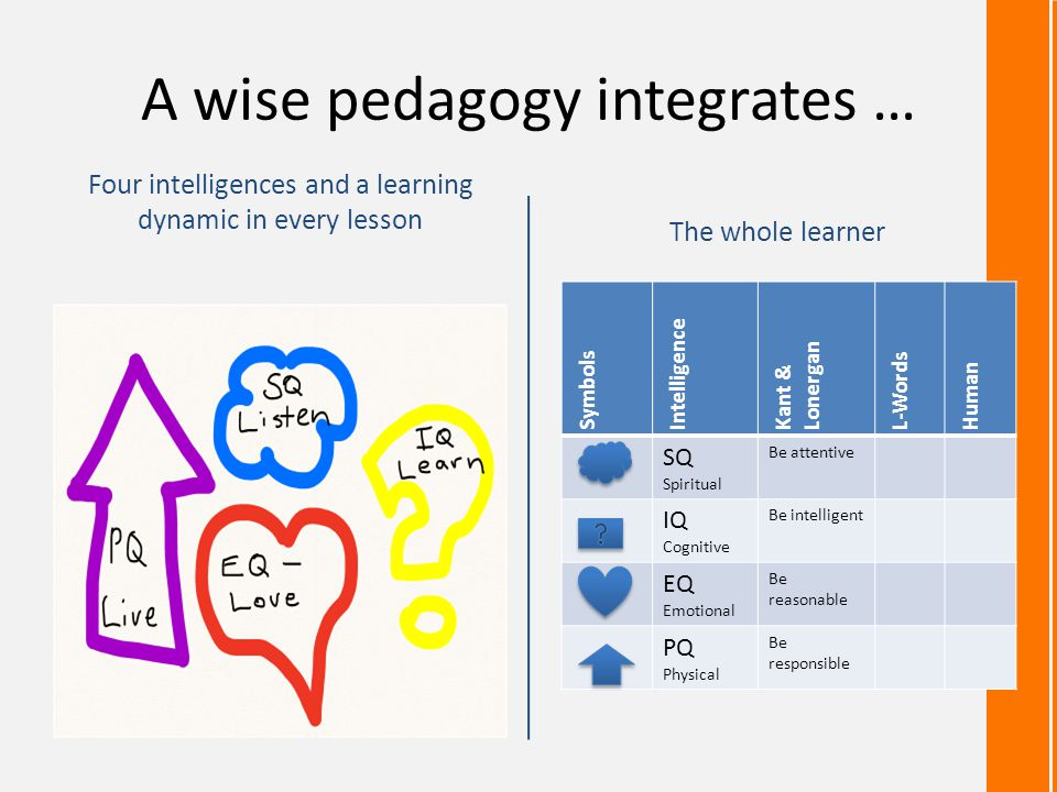 A wise pedagogy integrates … Four intelligences and a learning dynamic in every lesson The whole learner Symbols Intelligence Kant & Lonergan L-Words Human SQ Spiritual Be attentive IQ Cognitive Be intelligent EQ Emotional Be reasonable PQ Physical Be responsible