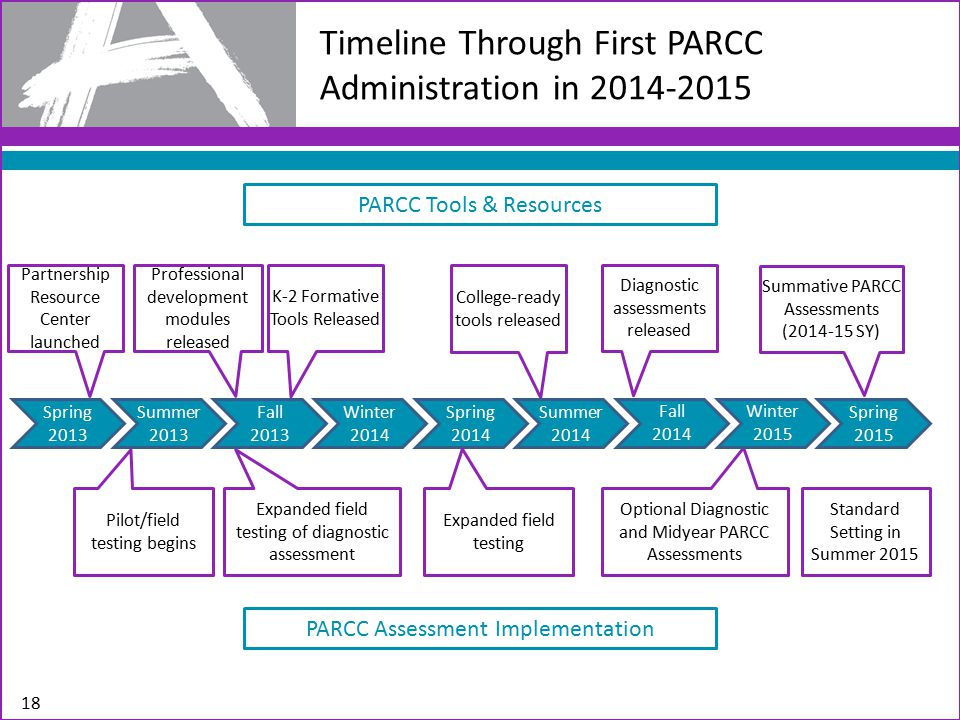 Timeline Through First PARCC Administration in 2014-2015 PARCC Tools & Resources College-ready tools released Partnership Resource Center launched Professional development modules released Diagnostic assessments released Pilot/field testing begins Expanded field testing of diagnostic assessment Optional Diagnostic and Midyear PARCC Assessments Spring 2013 Summer 2013 Winter 2014 Spring 2014 Summer 2014 Fall 2013 Fall 2014 PARCC Assessment Implementation Expanded field testing K-2 Formative Tools Released Winter 2015 Spring 2015 Summative PARCC Assessments (2014-15 SY) Standard Setting in Summer 2015 18