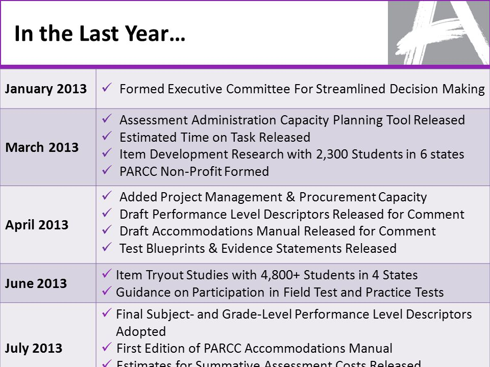 In the Last Year… 35 January 2013 Formed Executive Committee For Streamlined Decision Making March 2013 Assessment Administration Capacity Planning Tool Released Estimated Time on Task Released Item Development Research with 2,300 Students in 6 states PARCC Non-Profit Formed April 2013 Added Project Management & Procurement Capacity Draft Performance Level Descriptors Released for Comment Draft Accommodations Manual Released for Comment Test Blueprints & Evidence Statements Released June 2013 Item Tryout Studies with 4,800+ Students in 4 States Guidance on Participation in Field Test and Practice Tests July 2013 Final Subject- and Grade-Level Performance Level Descriptors Adopted First Edition of PARCC Accommodations Manual Estimates for Summative Assessment Costs Released Diagnostic & Formative Assessment RFPs Released