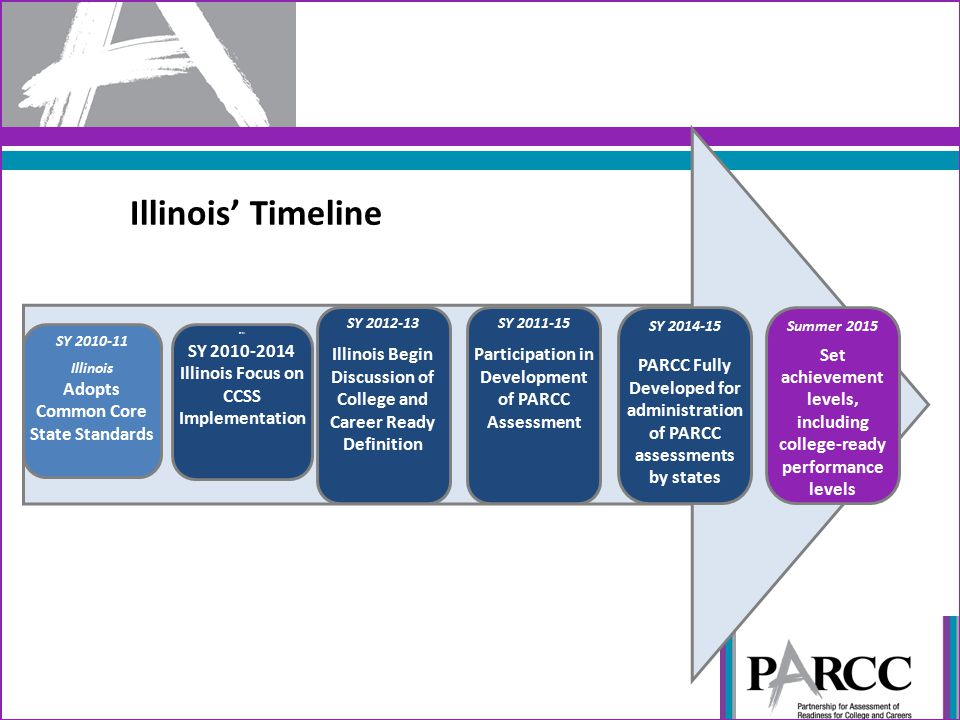 Illinois' Timeline SYIll SY 2010-2014 Illinois Focus on CCSS Implementation SY 2012-13 Illinois Begin Discussion of College and Career Ready Definitio