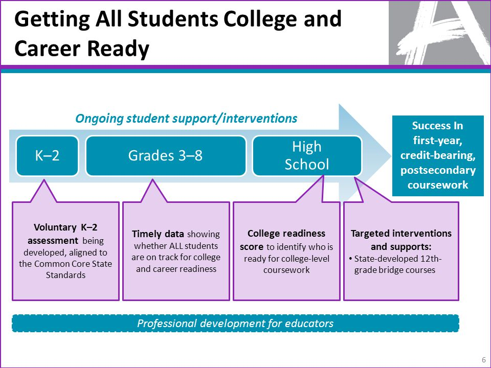 Getting All Students College and Career Ready 6 K–2Grades 3–8 High School Voluntary K–2 assessment being developed, aligned to the Common Core State Standards Timely data showing whether ALL students are on track for college and career readiness College readiness score to identify who is ready for college-level coursework Success In first-year, credit-bearing, postsecondary coursework Targeted interventions and supports: State-developed 12th- grade bridge courses Ongoing student support/interventions Professional development for educators