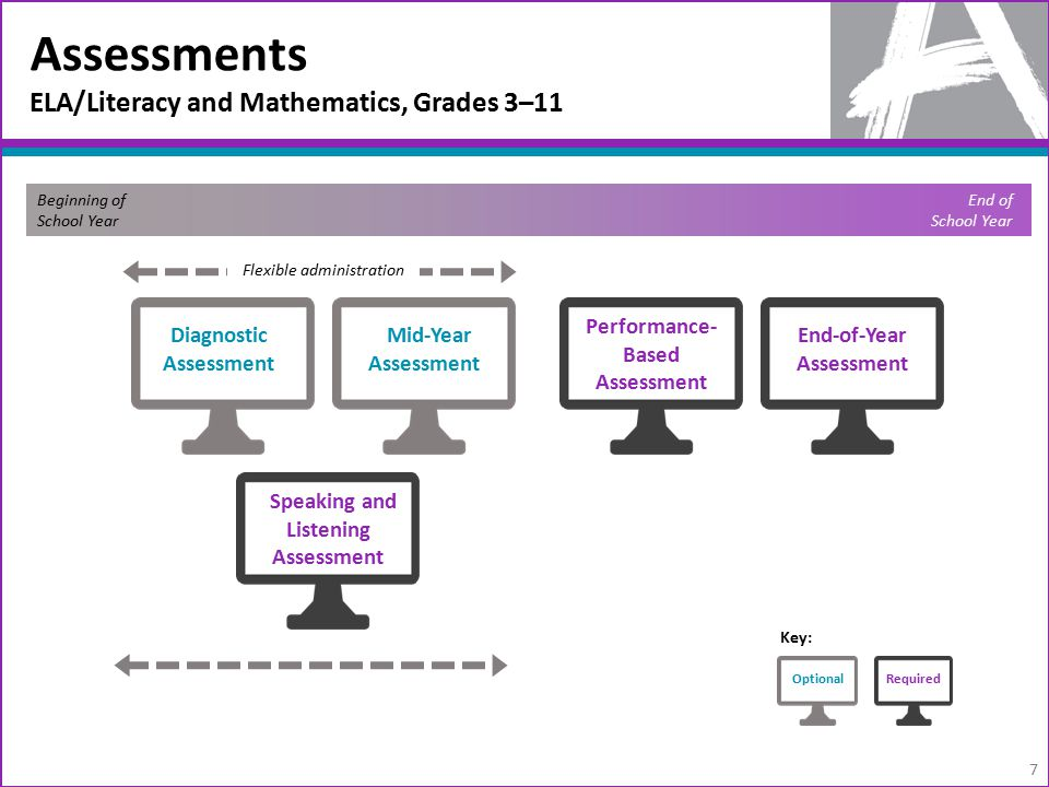 Assessments ELA/Literacy and Mathematics, Grades 3–11 7 Beginning of School Year End of School Year Diagnostic Assessment Mid-Year Assessment Performance- Based Assessment End-of-Year Assessment Speaking and Listening Assessment OptionalRequired Key: Flexible administration