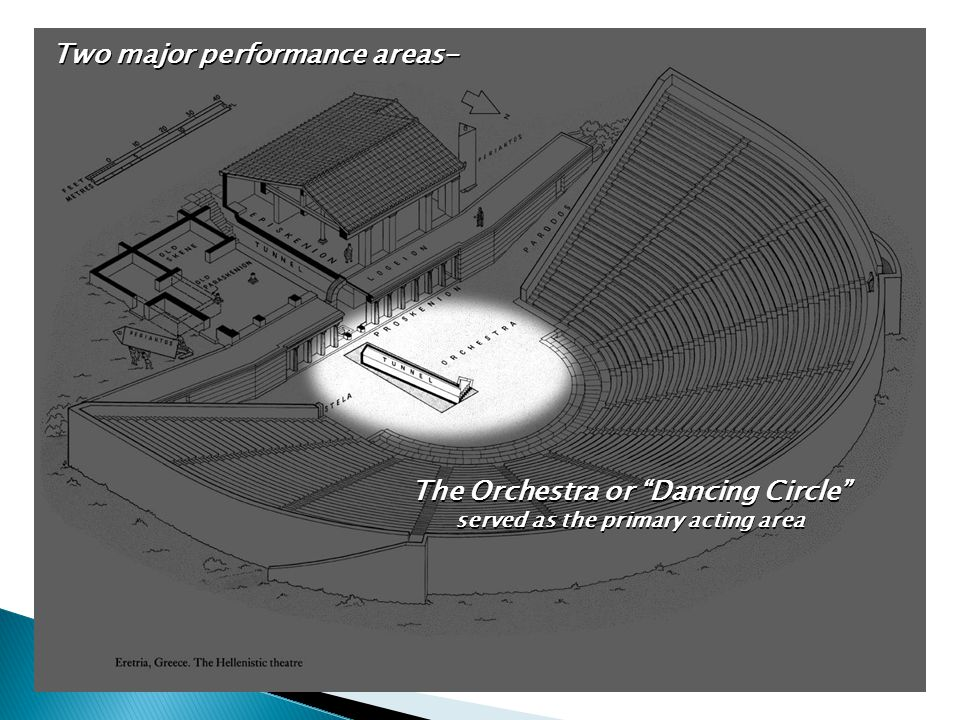 """Two major performance areas- The Orchestra or """"Dancing Circle"""" served as the primary acting area The Orchestra or """"Dancing Circle"""" served as the prima"""
