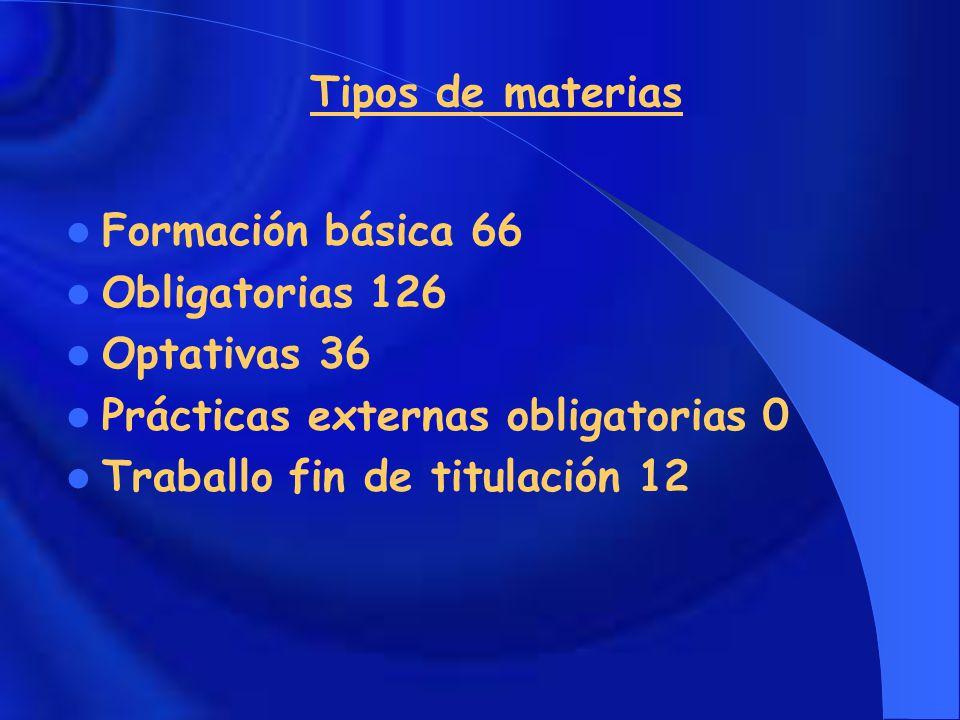 Tipos de materias Formación básica 66 Obligatorias 126 Optativas 36 Prácticas externas obligatorias 0 Traballo fin de titulación 12