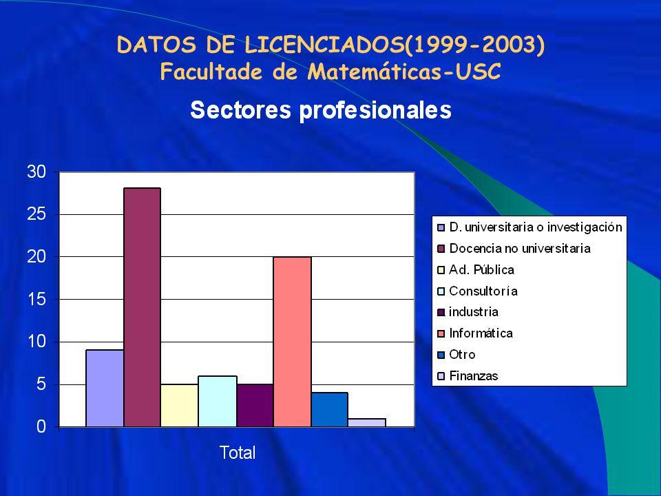 DATOS DE LICENCIADOS(1999-2003) Facultade de Matemáticas-USC