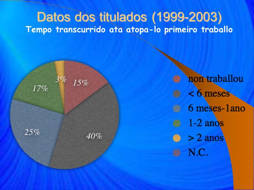 Datos dos titulados (1999-2003) Datos dos titulados (1999-2003) Tempo transcurrido ata atopa-lo primeiro traballo