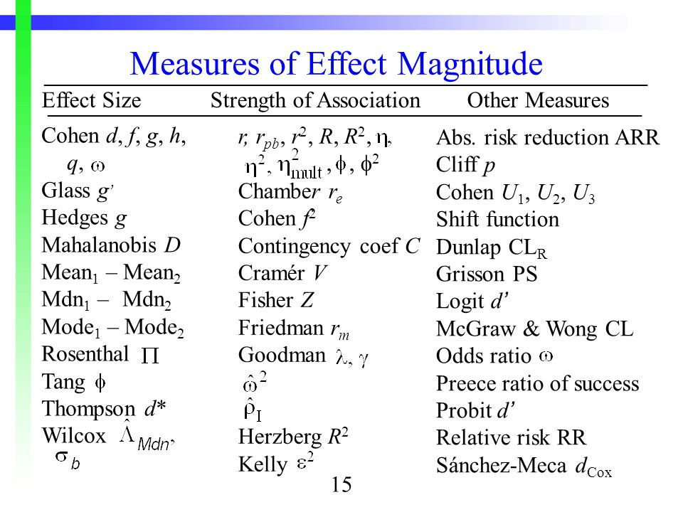 Effect SizeStrength of AssociationOther Measures Cohen d, f, g, h, q, Glass g ' Hedges g Mahalanobis D Mean 1 – Mean 2 Mdn 1 – Mdn 2 Mode 1 – Mode 2 Rosenthal Tang Thompson d* Wilcox Measures of Effect Magnitude ________________________________________________________________ r, r pb, r 2, R, R 2, ,  2 Chamber r e Cohen f  Contingency coef C Cramér V Fisher Z Friedman r m Goodman Herzberg R 2 Kelly _______________________________________________________________ Abs.