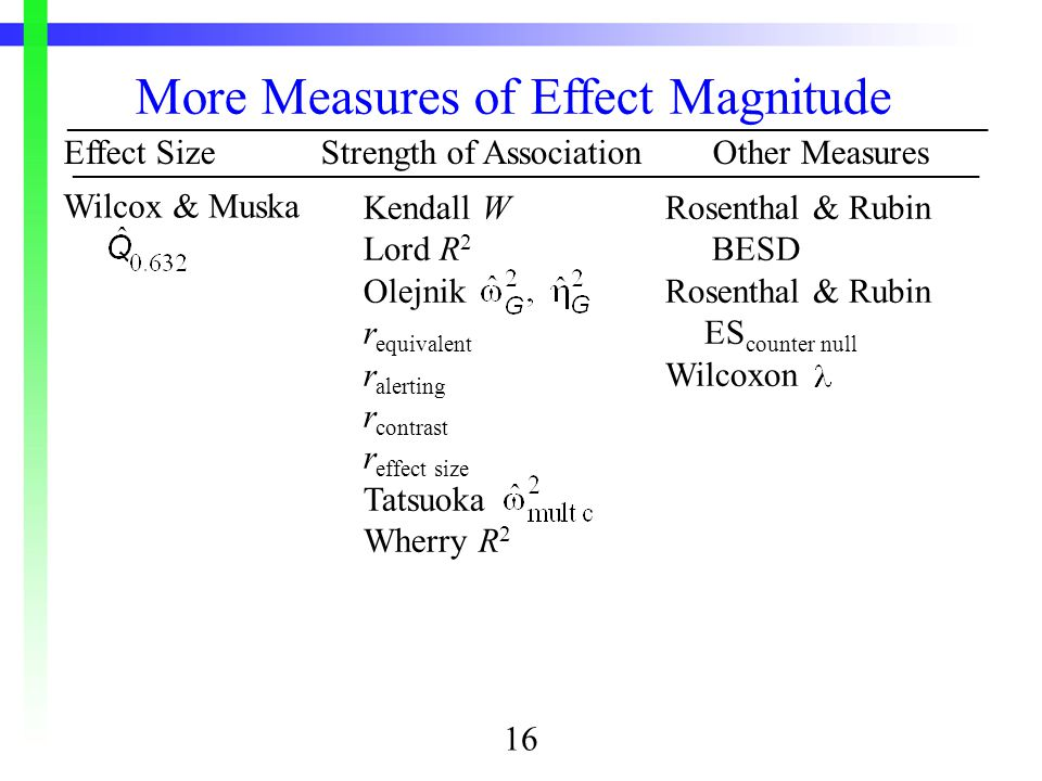 Effect SizeStrength of AssociationOther Measures Wilcox & Muska More Measures of Effect Magnitude ________________________________________________________________ Kendall W Lord R 2 Olejnik r equivalent r alerting r contrast r effect size Tatsuoka Wherry R 2  _______________________________________________________________ Rosenthal & Rubin BESD Rosenthal & Rubin ES counter null Wilcoxon 16