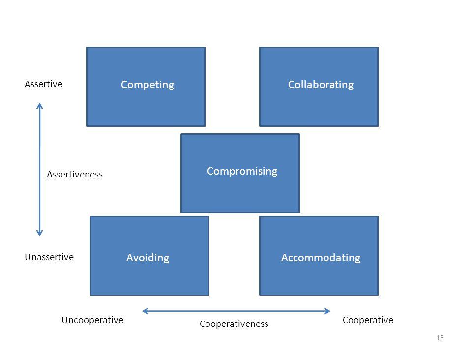 Unassertive Assertive Assertiveness UncooperativeCooperative Cooperativeness CompetingCollaborating Compromising AvoidingAccommodating 13