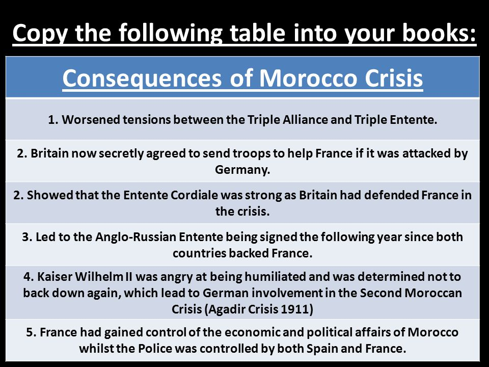 Copy the following table into your books: Consequences of Morocco Crisis 1. Worsened tensions between the Triple Alliance and Triple Entente. 2. Brita