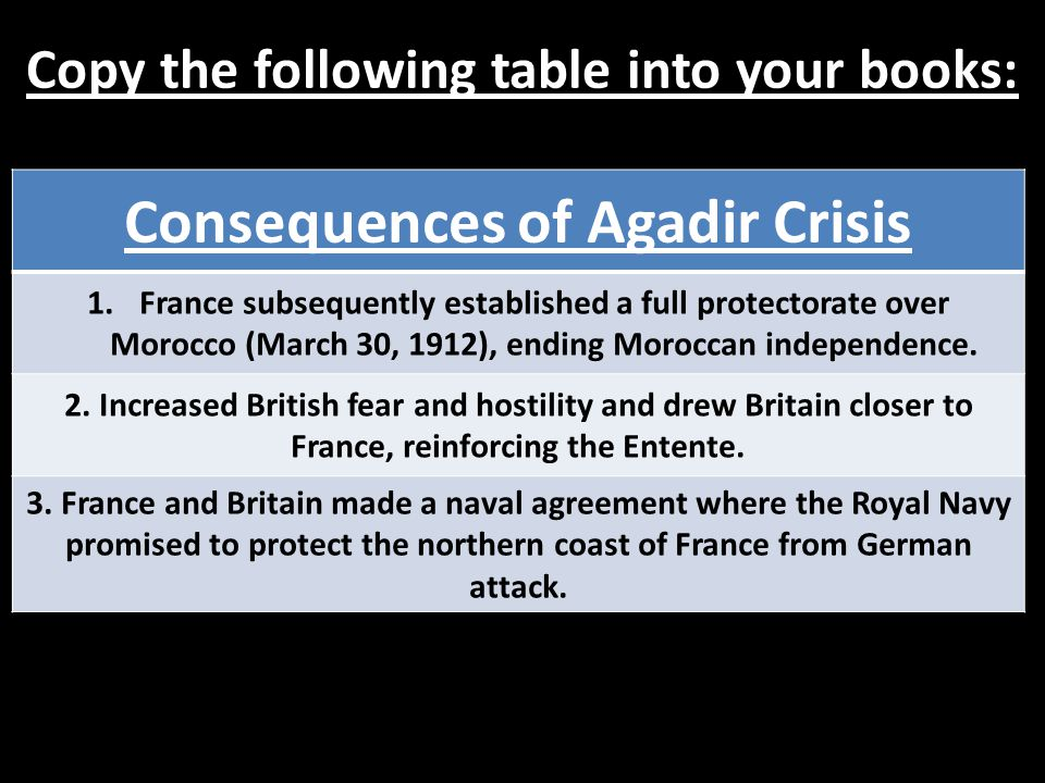 Copy the following table into your books: Consequences of Agadir Crisis 1.France subsequently established a full protectorate over Morocco (March 30,