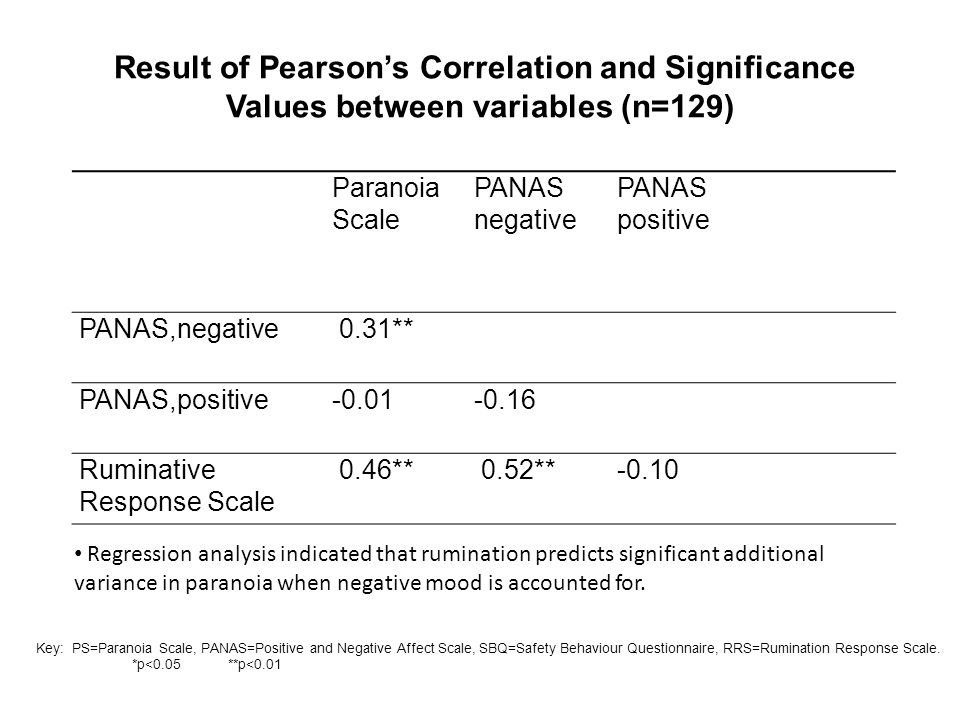 Result of Pearson's Correlation and Significance Values between variables (n=129) Paranoia Scale PANAS negative PANAS positive PANAS,negative 0.31** P