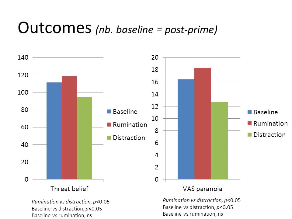 Outcomes (nb. baseline = post-prime) Rumination vs distraction, p<0.05 Baseline vs distraction, p<0.05 Baseline vs rumination, ns Rumination vs distra
