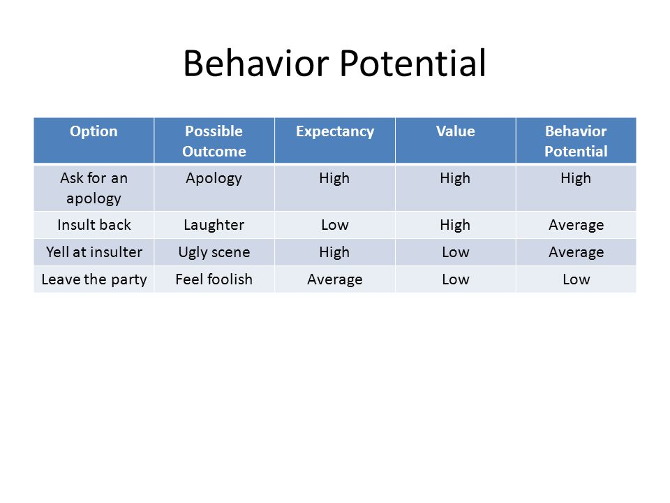 Behavior Potential OptionPossible Outcome ExpectancyValueBehavior Potential Ask for an apology ApologyHigh Insult backLaughterLowHighAverage Yell at insulterUgly sceneHighLowAverage Leave the partyFeel foolishAverageLow