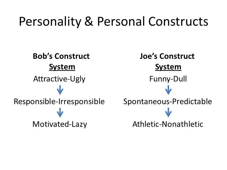 Personality & Personal Constructs Attractive-Ugly Responsible-Irresponsible Motivated-Lazy Funny-Dull Athletic-Nonathletic Spontaneous-Predictable Bob's Construct System Joe's Construct System