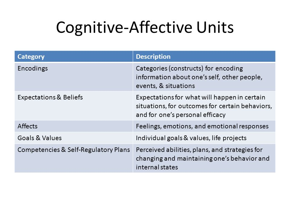Cognitive-Affective Units CategoryDescription EncodingsCategories (constructs) for encoding information about one's self, other people, events, & situations Expectations & BeliefsExpectations for what will happen in certain situations, for outcomes for certain behaviors, and for one's personal efficacy AffectsFeelings, emotions, and emotional responses Goals & ValuesIndividual goals & values, life projects Competencies & Self-Regulatory PlansPerceived abilities, plans, and strategies for changing and maintaining one's behavior and internal states
