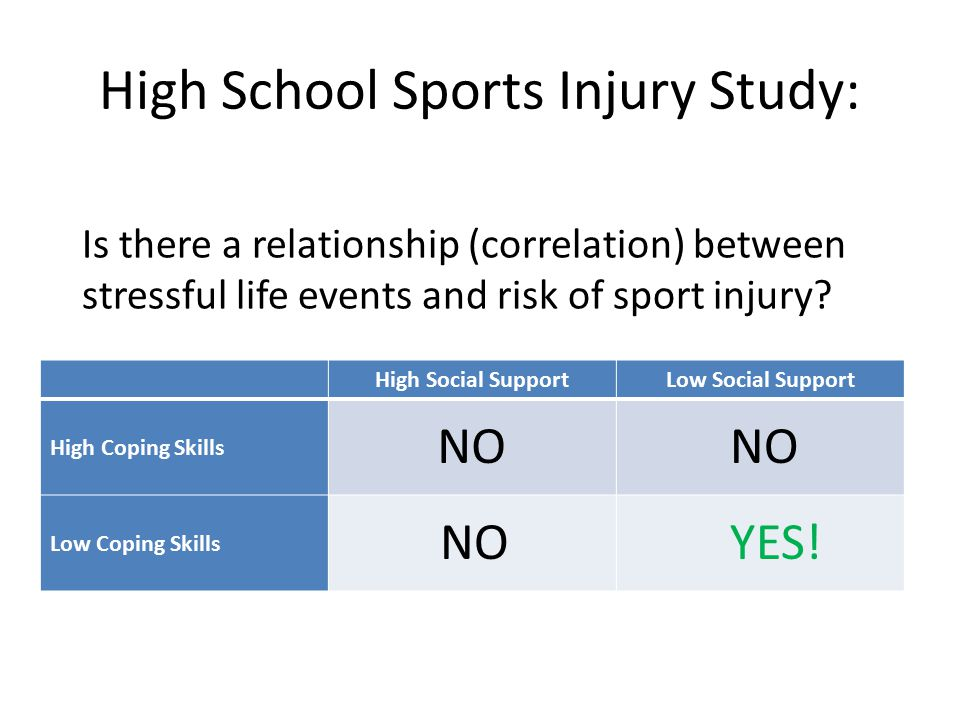 High School Sports Injury Study: High Social SupportLow Social Support High Coping Skills Low Coping Skills Is there a relationship (correlation) between stressful life events and risk of sport injury.