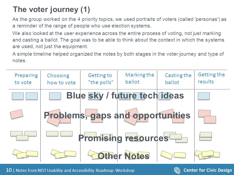 10 | Notes from NIST Usability and Accessibility Roadmap Workshop The voter journey (1) As the group worked on the 4 priority topics, we used portraits of voters (called personas ) as a reminder of the range of people who use election systems.