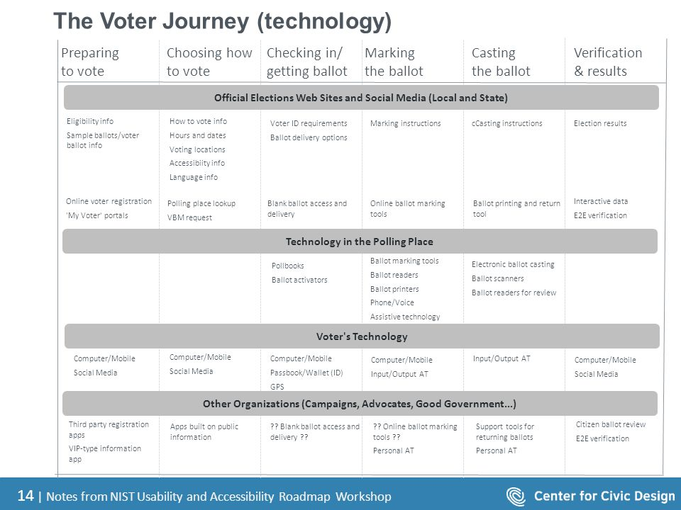 14 | Notes from NIST Usability and Accessibility Roadmap Workshop The Voter Journey (technology) Official Elections Web Sites and Social Media (Local