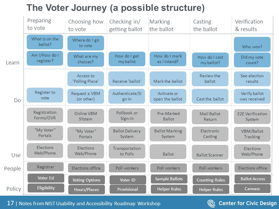 17 | Notes from NIST Usability and Accessibility Roadmap Workshop The Voter Journey (a possible structure) Learn Do People Use Policy Preparing to vot