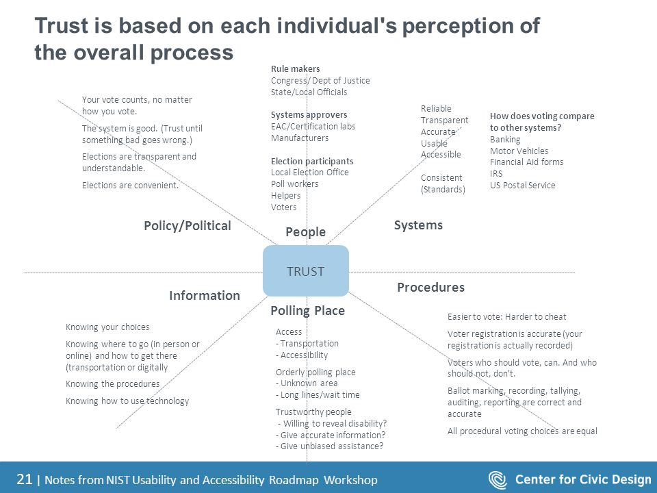 21 | Notes from NIST Usability and Accessibility Roadmap Workshop Trust is based on each individual's perception of the overall process TRUST Policy/P
