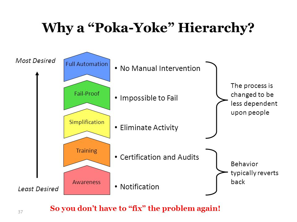 "Why a ""Poka-Yoke"" Hierarchy? 37 So you don't have to ""fix"" the problem again! Full Automation Awareness Fail-Proof Simplification Training Behavior ty"