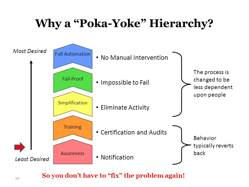 "Why a ""Poka-Yoke"" Hierarchy? 39 So you don't have to ""fix"" the problem again! Full Automation Awareness Fail-Proof Simplification Training Behavior ty"
