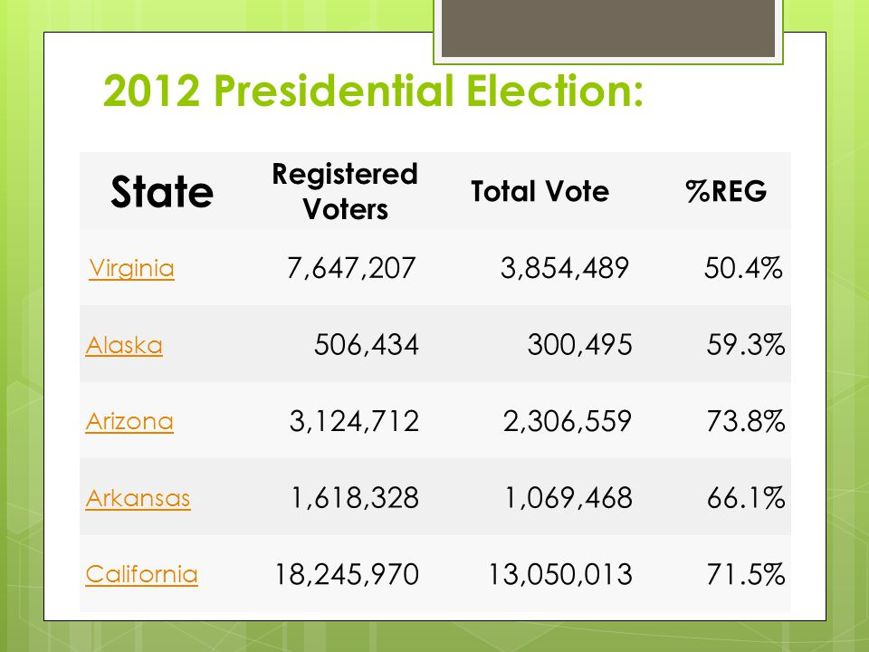 2012 Presidential Election: State Registered Voters Total Vote%REG Virginia 7,647,2073,854,48950.4% Alaska 506,434300,49559.3% Arizona 3,124,7122,306,