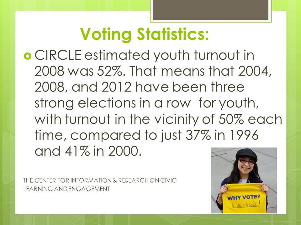 Voting Statistics:  CIRCLE estimated youth turnout in 2008 was 52%. That means that 2004, 2008, and 2012 have been three strong elections in a row fo