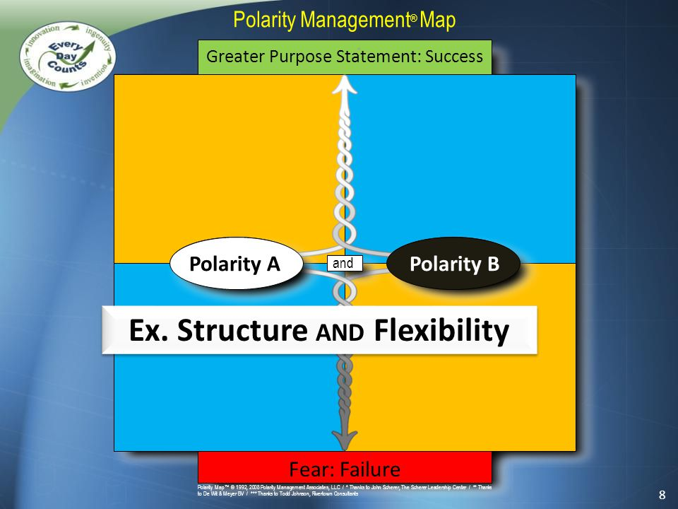 * and Polarity Map™ © 1992, 2008 Polarity Management Associates, LLC / * Thanks to John Scherer, The Scherer Leadership Center / ** Thanks to De Wit & Meyer BV / *** Thanks to Todd Johnson, Rivertown Consultants Polarity Management ® Map Greater Purpose Statement: Success Fear: Failure Polarity APolarity B 8 Ex.