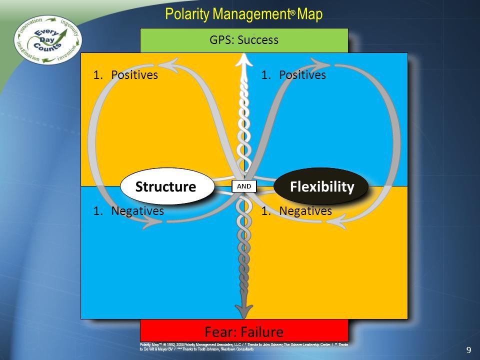 * and Polarity Map™ © 1992, 2008 Polarity Management Associates, LLC / * Thanks to John Scherer, The Scherer Leadership Center / ** Thanks to De Wit &