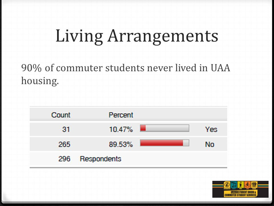 Living Arrangements 90% of commuter students never lived in UAA housing.